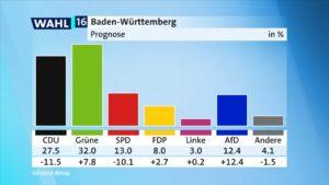 Seit 1997 werden die Prognosen in der Wahlberichterstattung der ARD mit GESStabs berechnet.