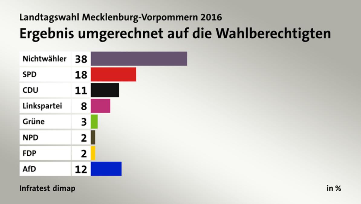 mecklenburg-vormpommern_wahlergebnis
