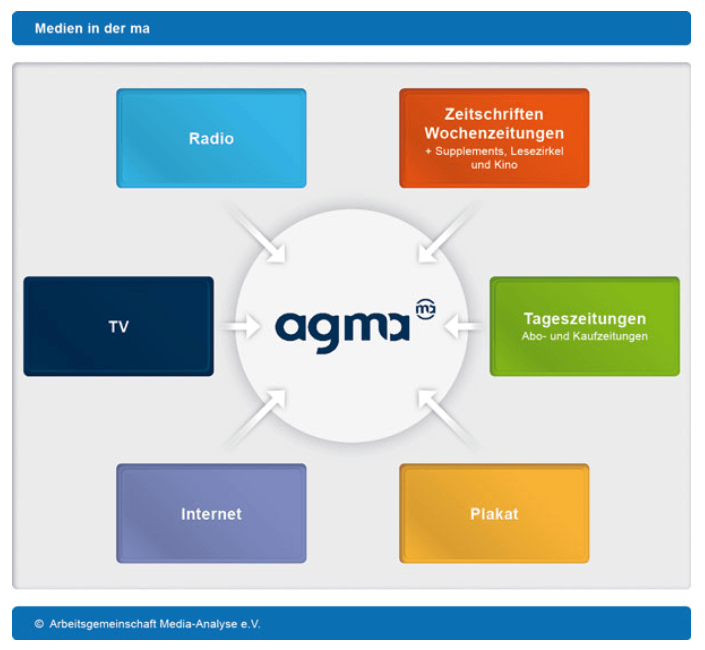 httpwww-agma-mmc-demedia-analyse-html