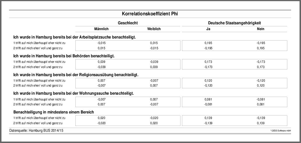 Korrelationskoeffizent Phi